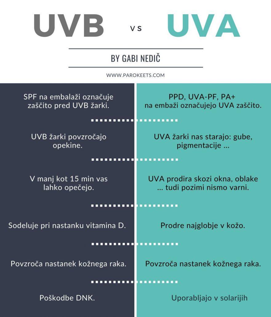 UVA vs UVB dejstva by Gabi Nedič Parokeets